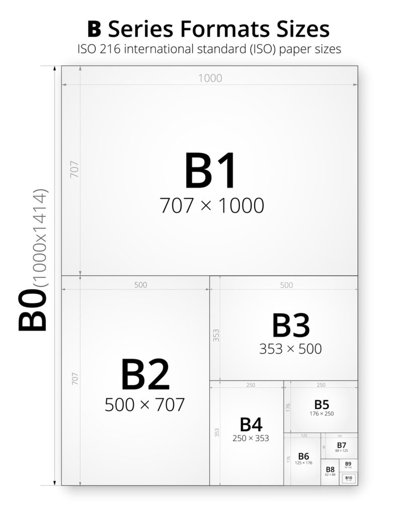 Size of series B paper sheets comparison chart, from B0 to B10 format in mm